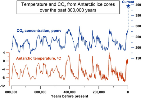 Climate change, past and present - comparing the Ice Age with current change | Amazing Science | Scoop.it