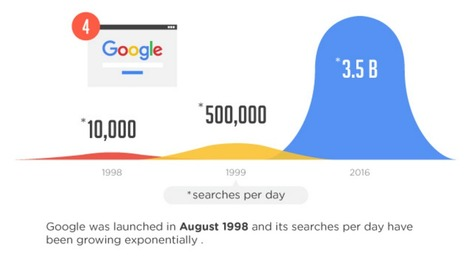 55 AMAZING Facts About Google You May Not Know [#Infographic] – Kevin Corbett – #EdTech | Teaching Innovations Newsletter | Scoop.it