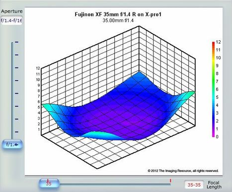 Fujinon XF 35mm f/1.4 R SLRgear Lens Review | Photography Gear News | Scoop.it
