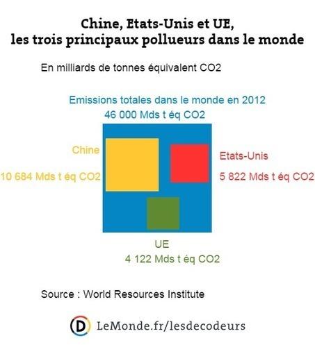 COP21: à quoi les Etats se sont-ils engagés ? | Mes passions natures | Scoop.it
