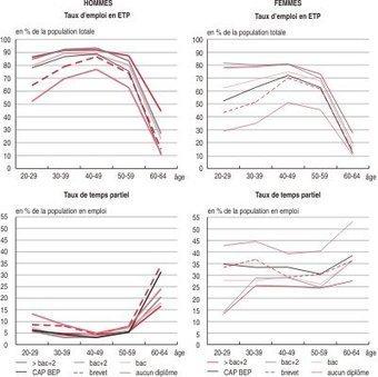 Insee - Travail-Emploi - Le taux d'emploi des hommes et des femmes | retraites femmes | Scoop.it