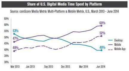 Aux USA, plus de la moitié du temps média digital est réalisé sur les applications mobiles | social feed | Scoop.it