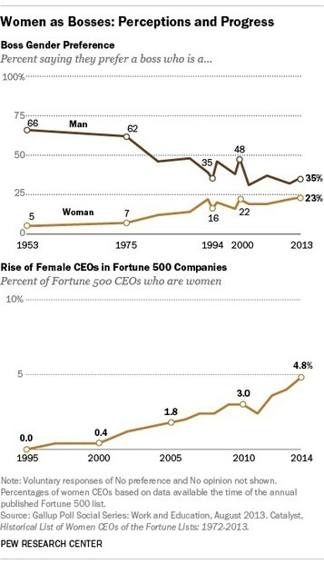Perceptions about women bosses improve, but gap remains | Womenomics | Scoop.it