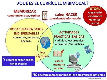 CURRICULUM BIMODAL | Usos educativos de la PDI | Scoop.it