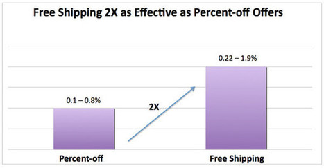 Report: Online Shoppers More Likely To Respond To Free Shipping Offers Than Price Discounts | Content Marketing for Businesses | Scoop.it