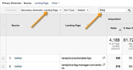 Analyzing Business Blogs Using Google Analytics - Online Behavior | Business Blogging | Scoop.it