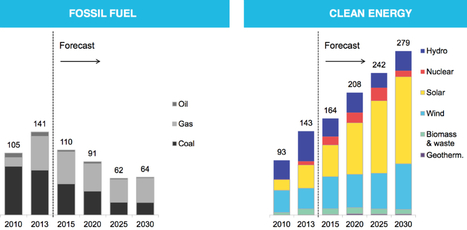 The World Added More New Renewable Energy than Fossil Fuels Last Year   renewable energy   Scoop.it