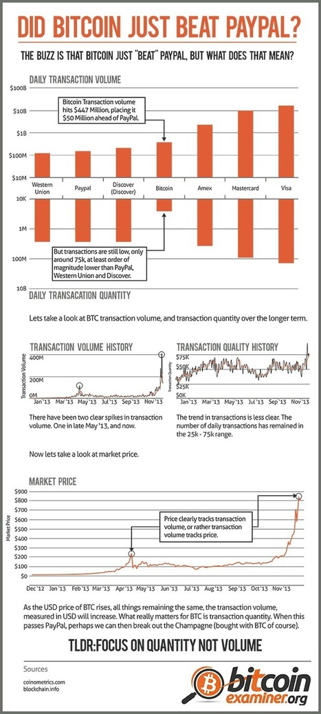 Did Bitcoin just beat Paypal? [infographic] | Social Shopping | Scoop.it