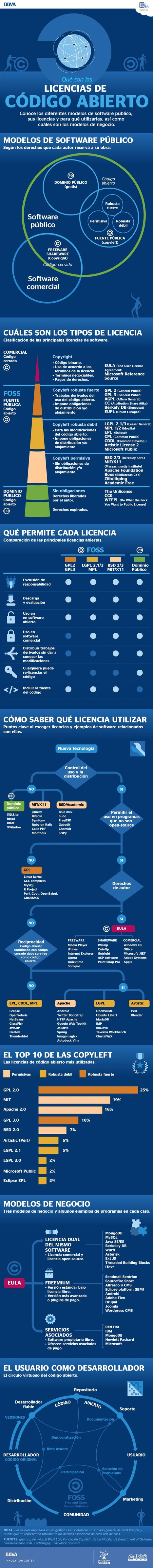 Qué son las licencias de código abierto | UAM B-learning | Scoop.it