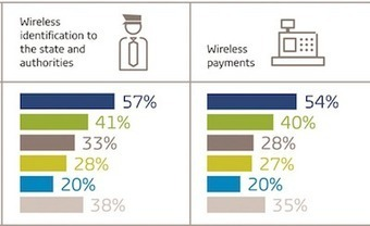 Smartwatch payments challenged by lack of consumer interest: report - Mobile Commerce Daily - Research   E-Labs   Scoop.it