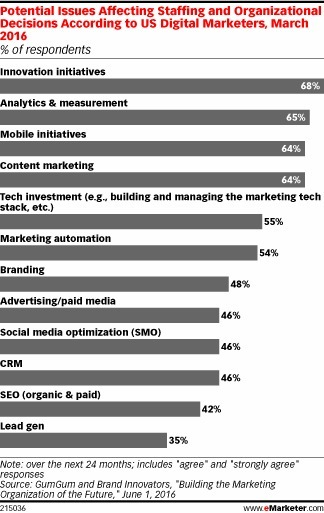 Innovation Push Will Influence Marketers' Staffing Decisions - eMarketer   Disruptive Entrepreneurship & Innovation   Scoop.it