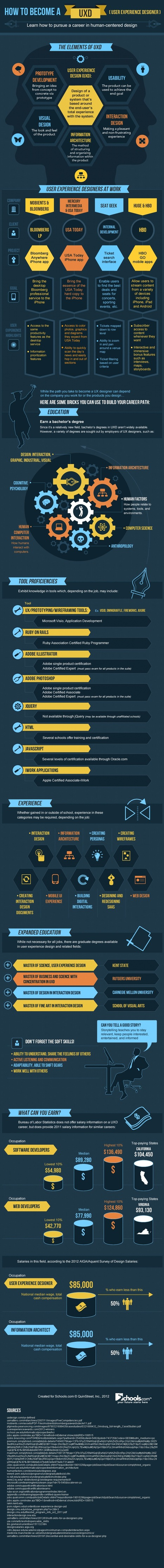 How to Become a UX Designer [Infographic] | Business 2 Community | UX Design News and Notes | Scoop.it