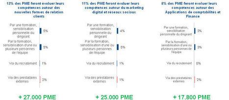 PME : la révolution numérique est bien en marche | Informatique et PME | Scoop.it