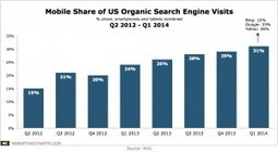 Mobile 1/3 of Google Organic Search Even As It Reduces Year over Year Searches | BI Revolution | Scoop.it