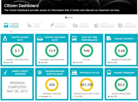 Citizen Dashboard | L'Open Data fait son chemin | Scoop.it