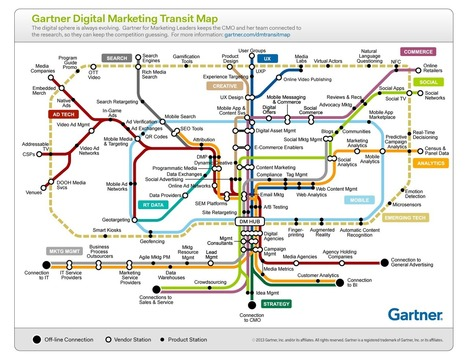 Gartner Digital Marketing Transit MAP | Redes Sociales, Community Manager | Scoop.it