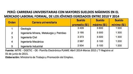 ¿Cuáles son las carreras mejor pagadas del Perú y dónde hay que estudiarlas? | Higher Education | Scoop.it