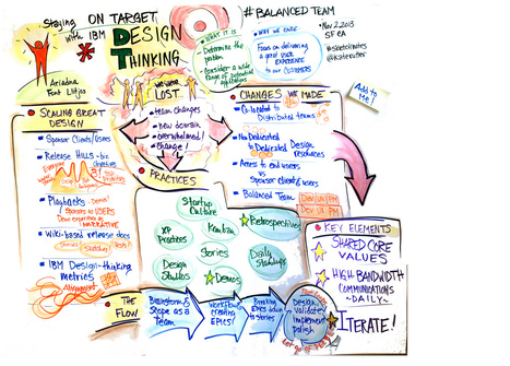 Design Thinking Needs to Go Deeper, Not Just Broader | Innovation | Scoop.it