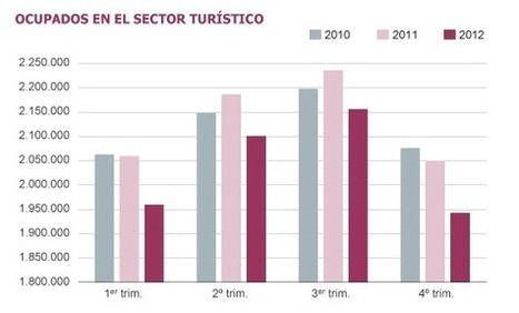 Más turistas, menos empleos | Spanish123456789101112131415 | Scoop.it