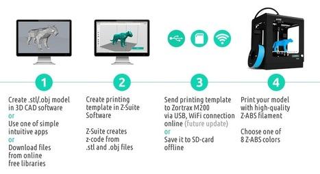 Zortrax M200 - The Professional 3D Printer | La veille techno de Tookle | Scoop.it