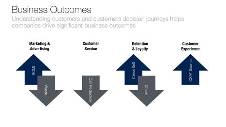 Customer 360: Understanding Your Customers in the Digital Era | CustomerThink | BigData Hadoop Ecosystem | Scoop.it