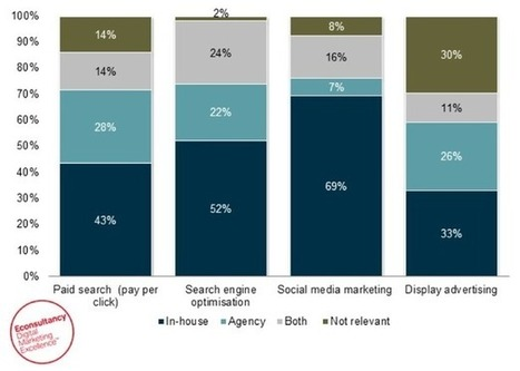 52% of agencies now offer a 'full range of digital marketing services' | Exploring Public Relations | Scoop.it