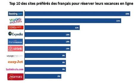 Quels sont les sites préférés des Français pour réserver leurs vacances ? | web@home    web-academy | Scoop.it