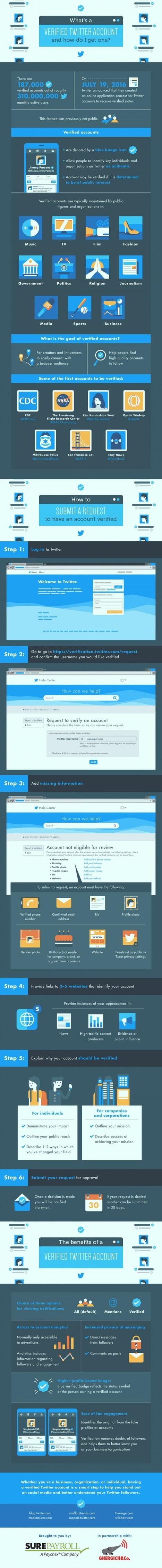 [infographie] Comment obtenir la certification de votre compte Twitter? | Social Media Curation par Mon Habitat Web | Scoop.it