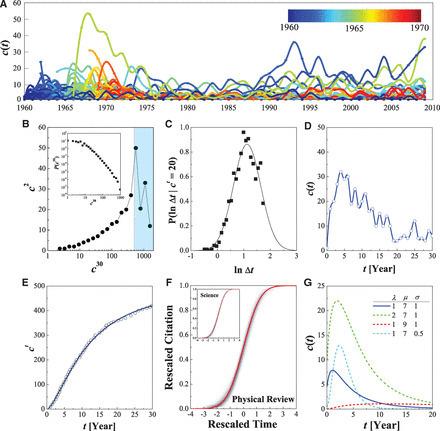 Quantifying Long-Term Scientific Impact   Complex World   Scoop.it