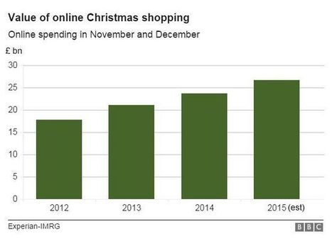 Christmas shopping by numbers - BBC News | Research Theme 2016: e-commerce | Scoop.it