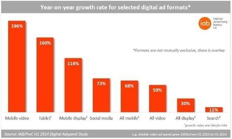 Mobile accounts for 20% of digital ad spend and 53% of social media spend / IAB | TheMarketingblog | Social Business | Scoop.it