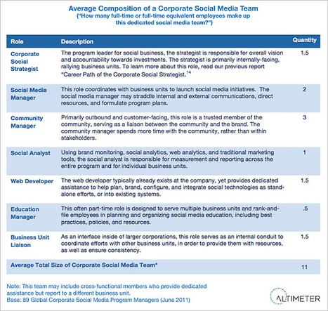 Composition of a Corporate Social Media Team « @jowyang @christineptran | Online-Communities | Scoop.it