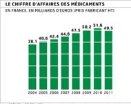 Baisse historique d'activité pour la branche médicaments - Les Echos | L'actualité Santé & Marketing sélectionnée par SURICATE CONSULT | Scoop.it