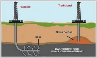 Fracking Aprende Como es La Extracción por Fracking | tecno4 | Scoop.it