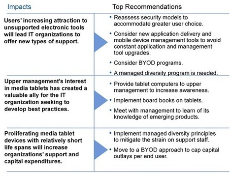 Media Tablets and Beyond: The Impact of Mobile Devices on Enterprise Management   Do the Enterprise 2.0!   Scoop.it