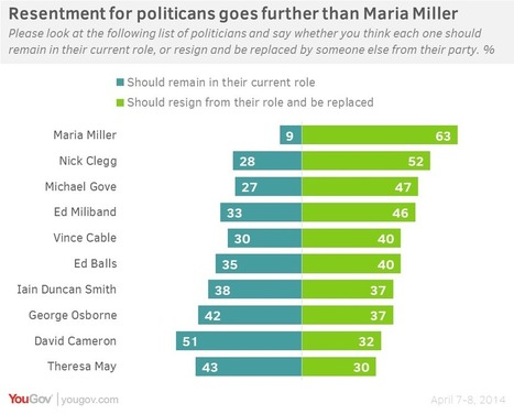 Most people think Clegg should resign, too | Opinion Polls | Scoop.it