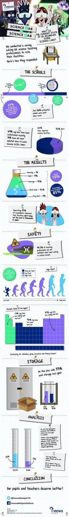 Secondary School Science Labs Infographic | Teacher's corner | Scoop.it