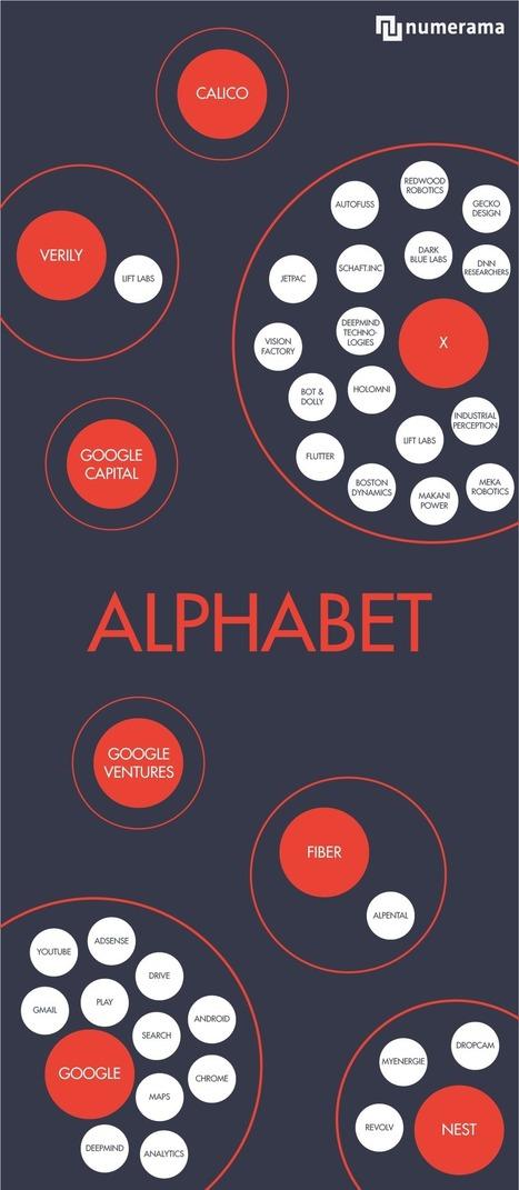 Qu'est-ce qui se cache derrière Alphabet, le vaisseau mère de Google ? | Territoires Digitaux | Scoop.it