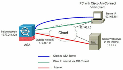 Cisco ASA Firewalls | Information Technology solution and services | Scoop.it