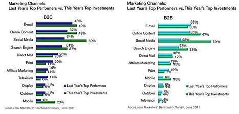 B2B Versus B2C Online Marketing – Strategy, Performance, Investment and Content | Small Business Marketing | Scoop.it