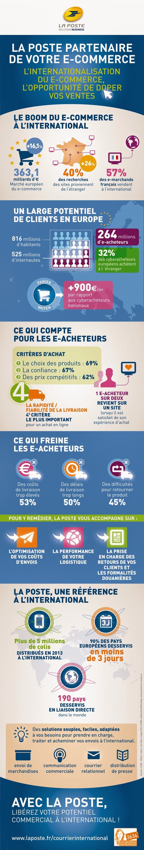 [Infographie] Le boom du e-commerce à l'internationalisation | E commerce | Scoop.it