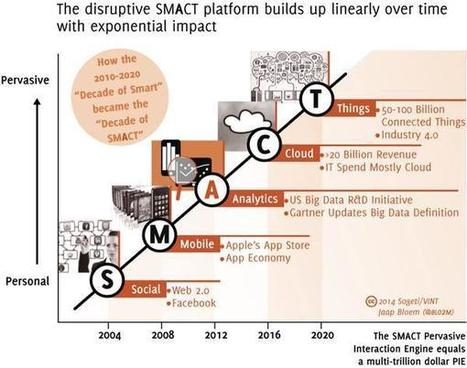 SMACT the final countdown..#DigitalTransformation #digirati #IoT @sogeti @Capgemini pic.twitter.com/qfxreDqqEr | Designing services | Scoop.it