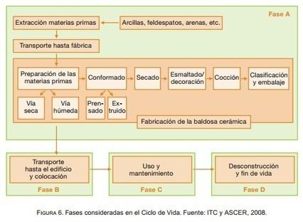 EnerBuiLCA sostenibilidad en la construcción y rehabilitación   Ordenación del Territorio   Scoop.it