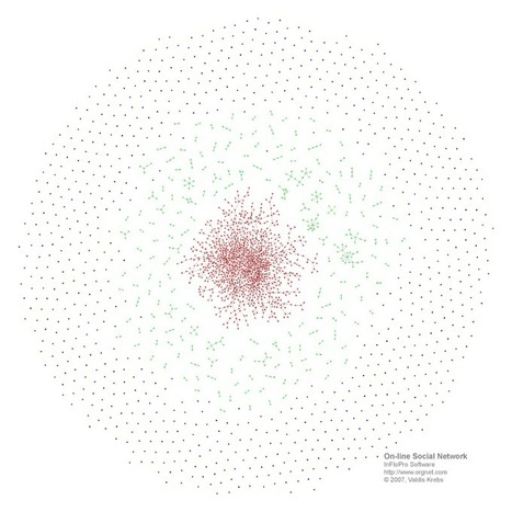 Social Graphs of On-line Communities and Social Networking Sites | computers | Scoop.it