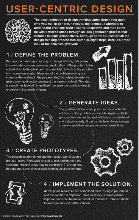 Design Thinking in 4 Steps (Infographic) - Government Technology | Design Thinking | Scoop.it