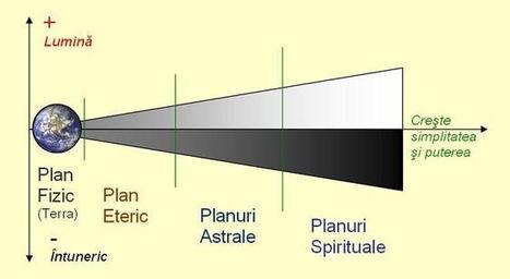 Proiectii Astrale | Proiectii Astrale | Scoop.it
