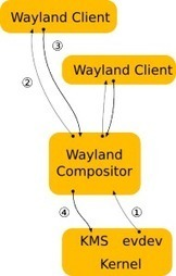 Wayland Library: X11 Display Server Replacement for Linux | CNXSoft – Embedded Software Development | Embedded Software | Scoop.it