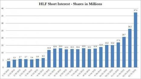 Herbalife Short Interest Explodes In Last Week Of 2012 | Gestion de Portefeuille | Scoop.it