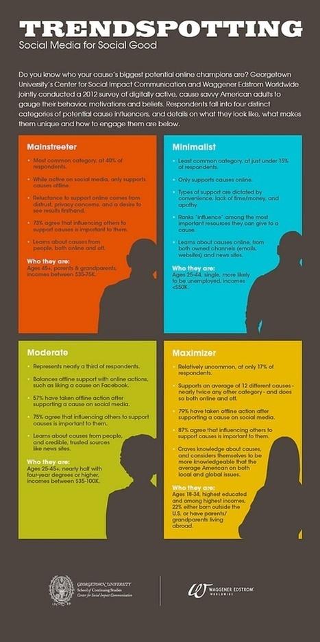 Social Media, Web, Blogs & More! | #sm4np | Scoop.it
