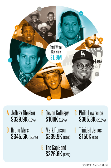 How 11 Songwriters Split $2 Million From 'Uptown Funk!' | GetAtMe | Scoop.it